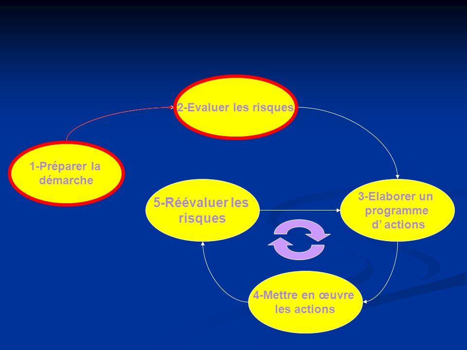1-Préparer la démarche 2-Evaluer les risques 5-Réévaluer les risques 4-Mettre en œuvre les actions 3-Elaborer un programme d actions 2-Evaluer les ris