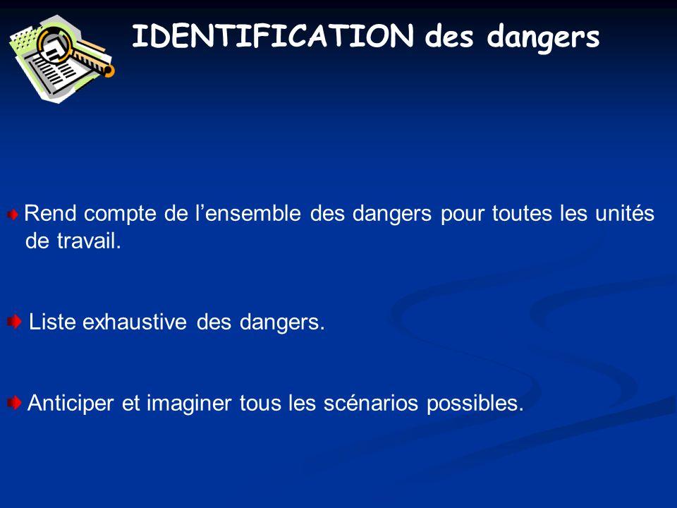 IDENTIFICATION des dangers Rend compte de lensemble des dangers pour toutes les unités de travail. Liste exhaustive des dangers. Anticiper et imaginer