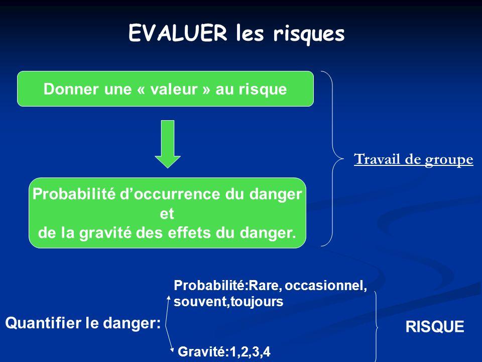 EVALUER les risques Donner une « valeur » au risque Probabilité doccurrence du danger et de la gravité des effets du danger. Quantifier le danger: Pro