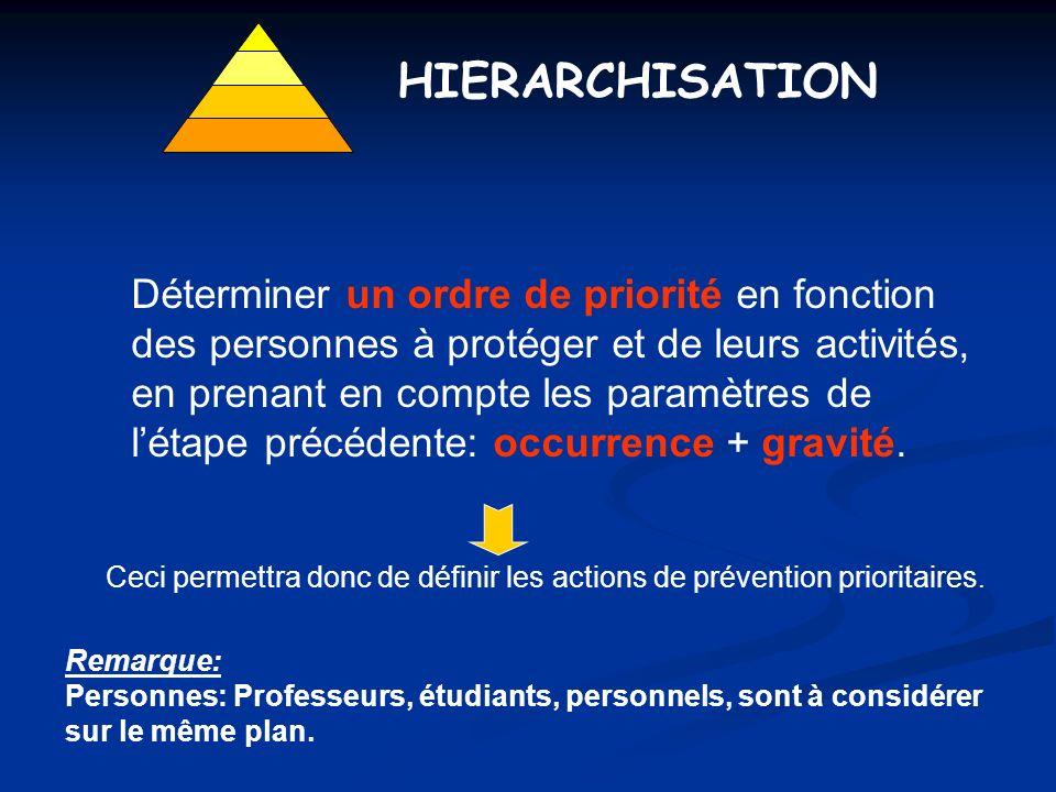 HIERARCHISATION Déterminer un ordre de priorité en fonction des personnes à protéger et de leurs activités, en prenant en compte les paramètres de lét