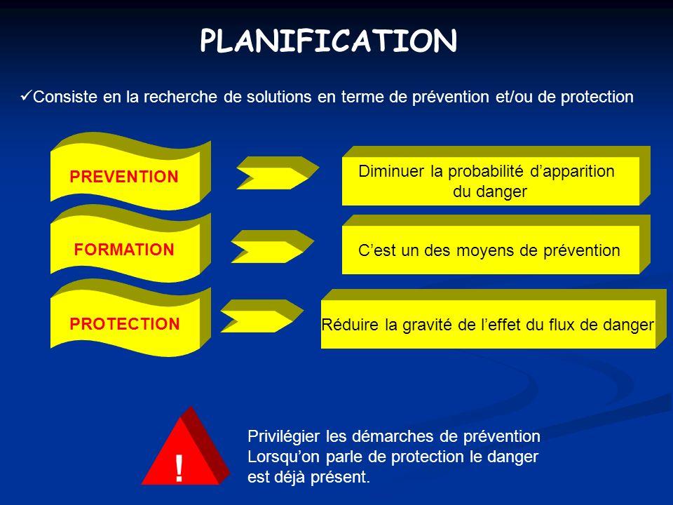 PLANIFICATION Consiste en la recherche de solutions en terme de prévention et/ou de protection PREVENTION PROTECTION Diminuer la probabilité dappariti