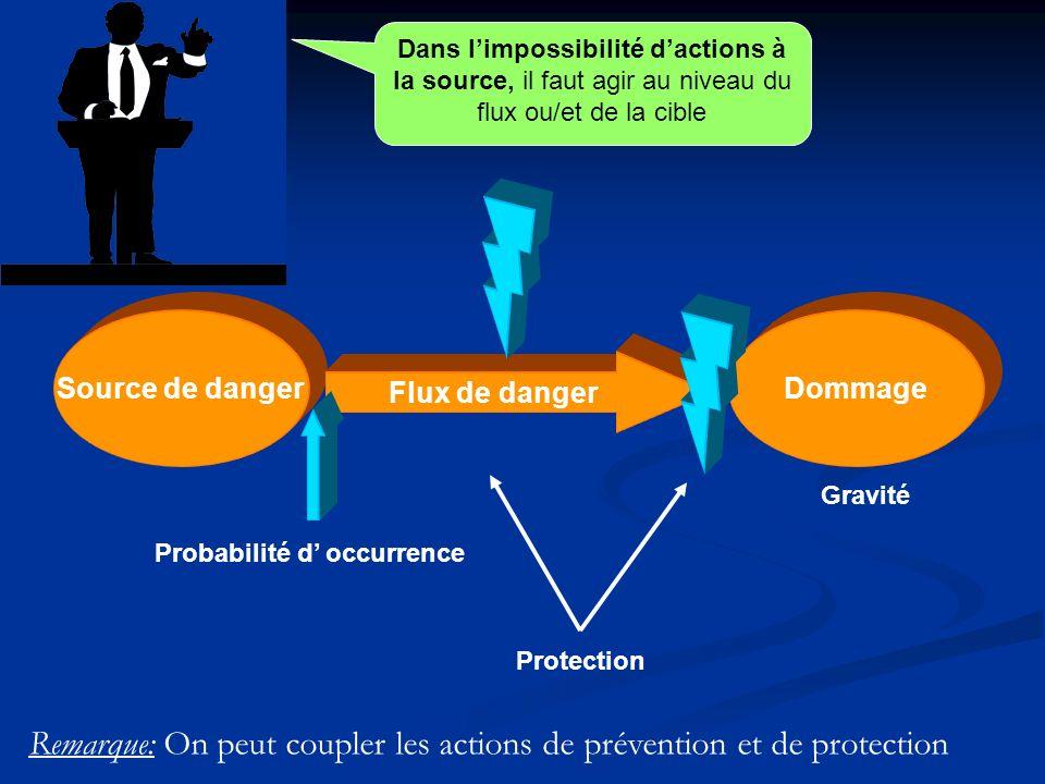Dans limpossibilité dactions à la source, il faut agir au niveau du flux ou/et de la cible Source de dangerDommage Flux de danger Probabilité d occurr