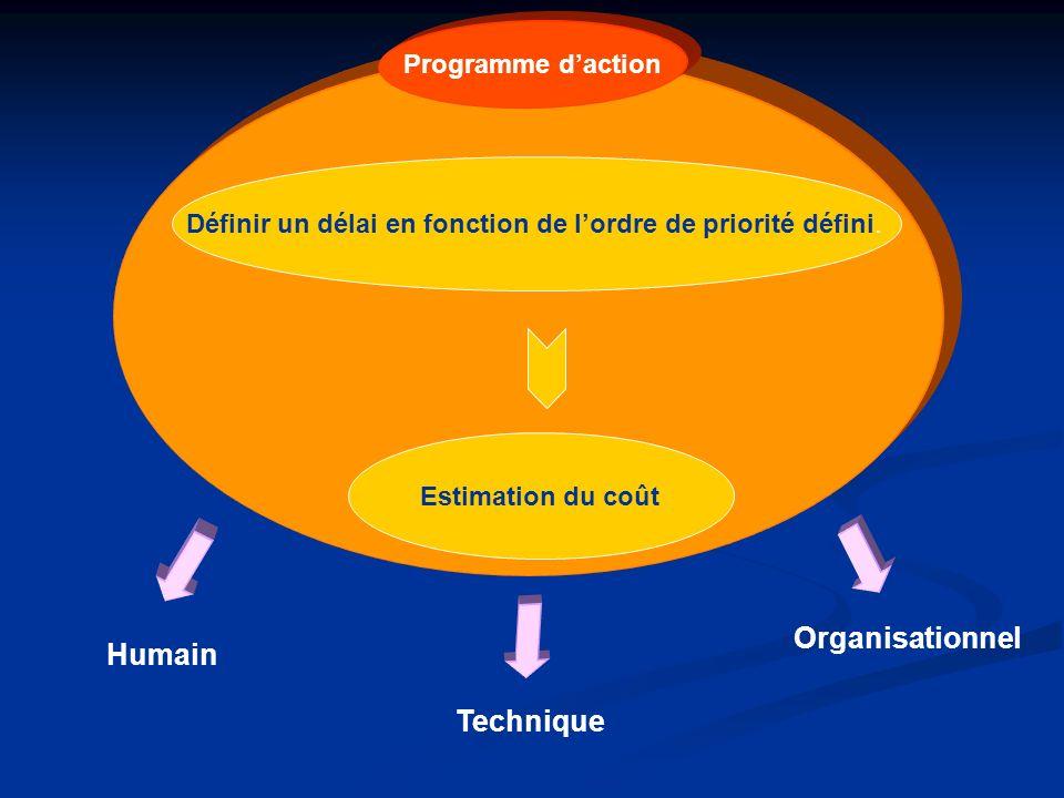 Définir un délai en fonction de lordre de priorité défini. Estimation du coût Programme daction Humain Technique Organisationnel
