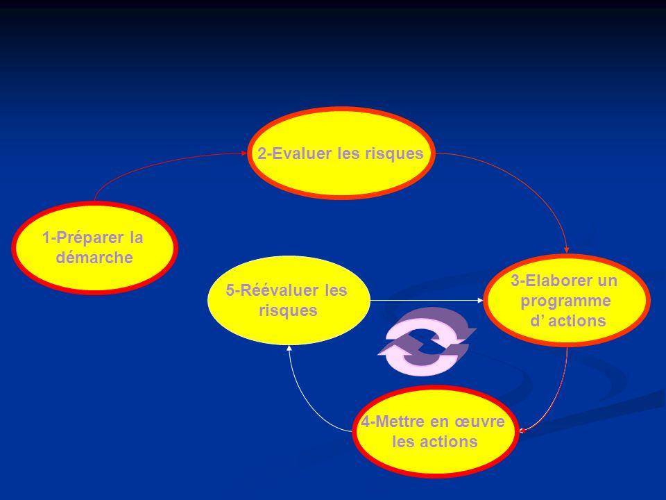 1-Préparer la démarche 2-Evaluer les risques 5-Réévaluer les risques 4-Mettre en œuvre les actions 3-Elaborer un programme d actions 4-Mettre en œuvre