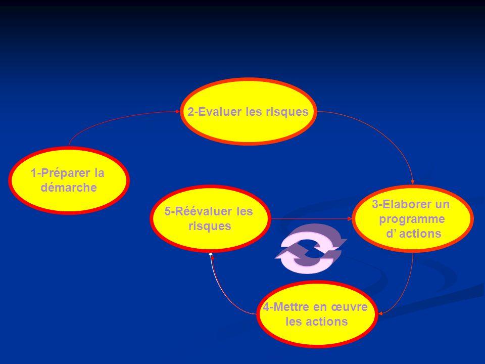 1-Préparer la démarche 2-Evaluer les risques 5-Réévaluer les risques 4-Mettre en œuvre les actions 3-Elaborer un programme d actions 5-Réévaluer les r