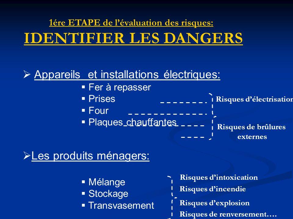 1ére ETAPE de lévaluation des risques: IDENTIFIER LES DANGERS Appareils et installations électriques: Fer à repasser Prises Four Plaques chauffantes L