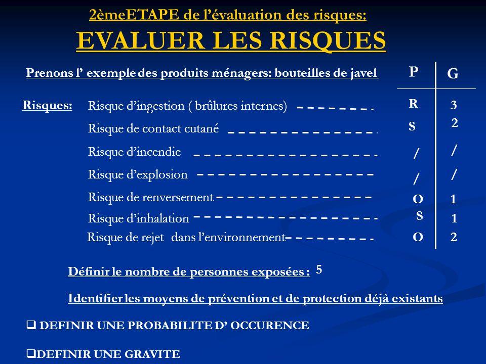 2èmeETAPE de lévaluation des risques: EVALUER LES RISQUES Prenons l exemple des produits ménagers: bouteilles de javel DEFINIR UNE PROBABILITE D OCCUR