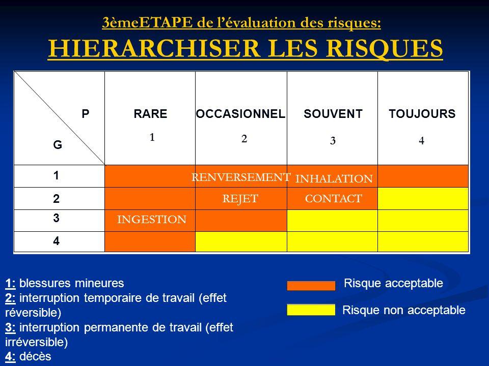 3èmeETAPE de lévaluation des risques: HIERARCHISER LES RISQUES Risque acceptable Risque non acceptable 1: blessures mineures 2: interruption temporair