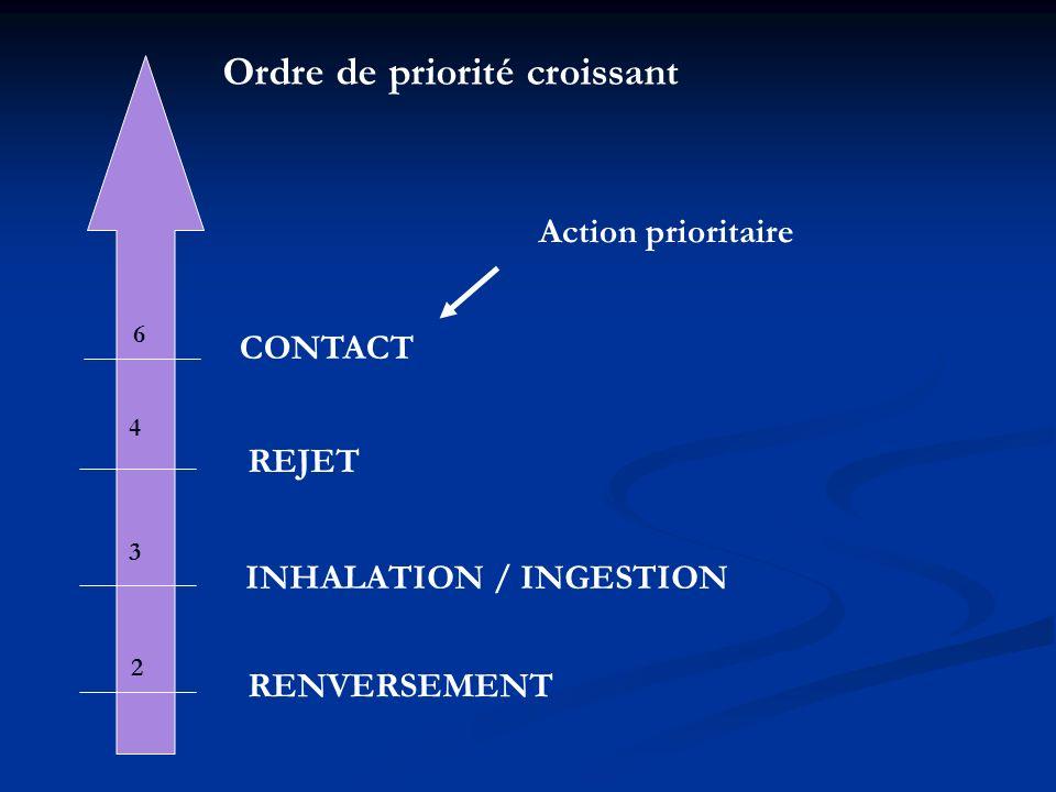 Ordre de priorité croissant RENVERSEMENT 2 3 INHALATION / INGESTION REJET 4 6 CONTACT Action prioritaire