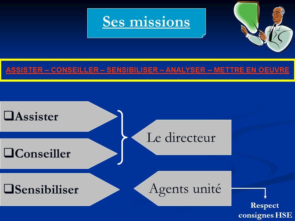 Ses missions ASSISTER – CONSEILLER – SENSIBILISER – ANALYSER – METTRE EN OEUVRE Assister Le directeur Conseiller Sensibiliser Agents unité Respect con