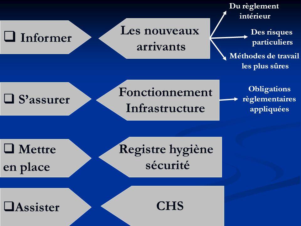 Informer Les nouveaux arrivants Du règlement intérieur Des risques particuliers Méthodes de travail les plus sûres Sassurer Fonctionnement Infrastruct