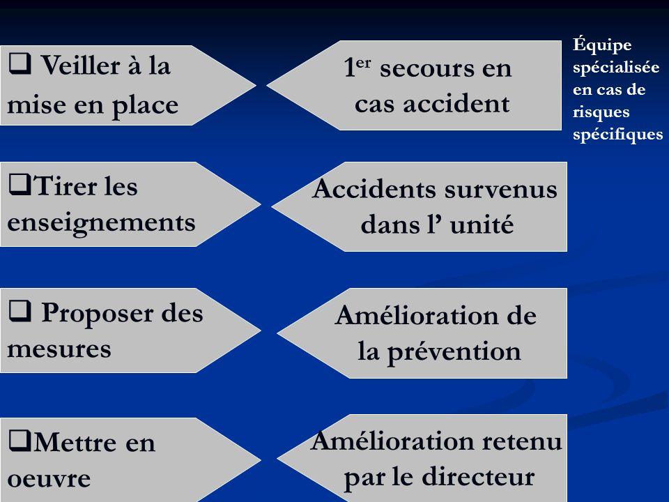 Veiller à la mise en place 1 er secours en cas accident Équipe spécialisée en cas de risques spécifiques Tirer les enseignements Accidents survenus da