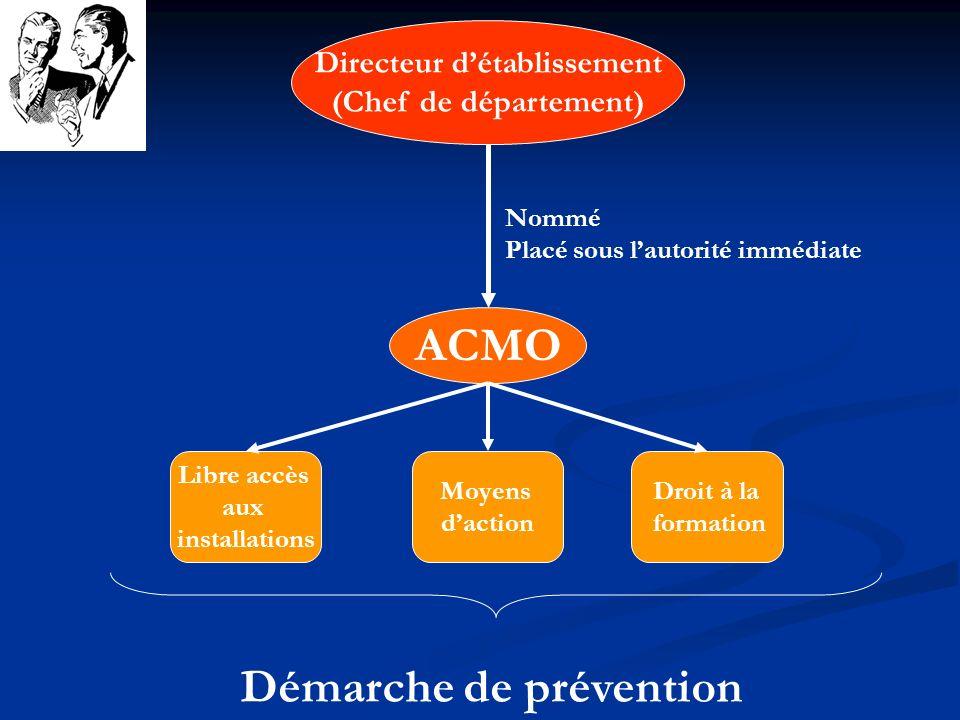 Directeur détablissement (Chef de département) ACMO Nommé Placé sous lautorité immédiate Libre accès aux installations Moyens daction Droit à la forma