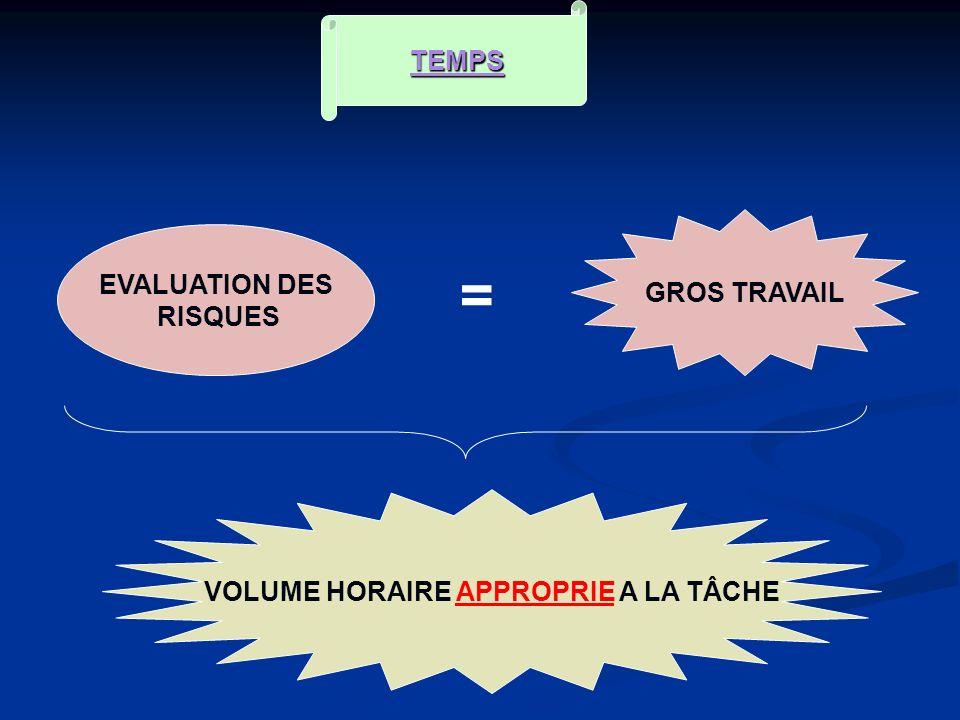 TEMPS EVALUATION DES RISQUES = GROS TRAVAIL VOLUME HORAIRE APPROPRIE A LA TÂCHE