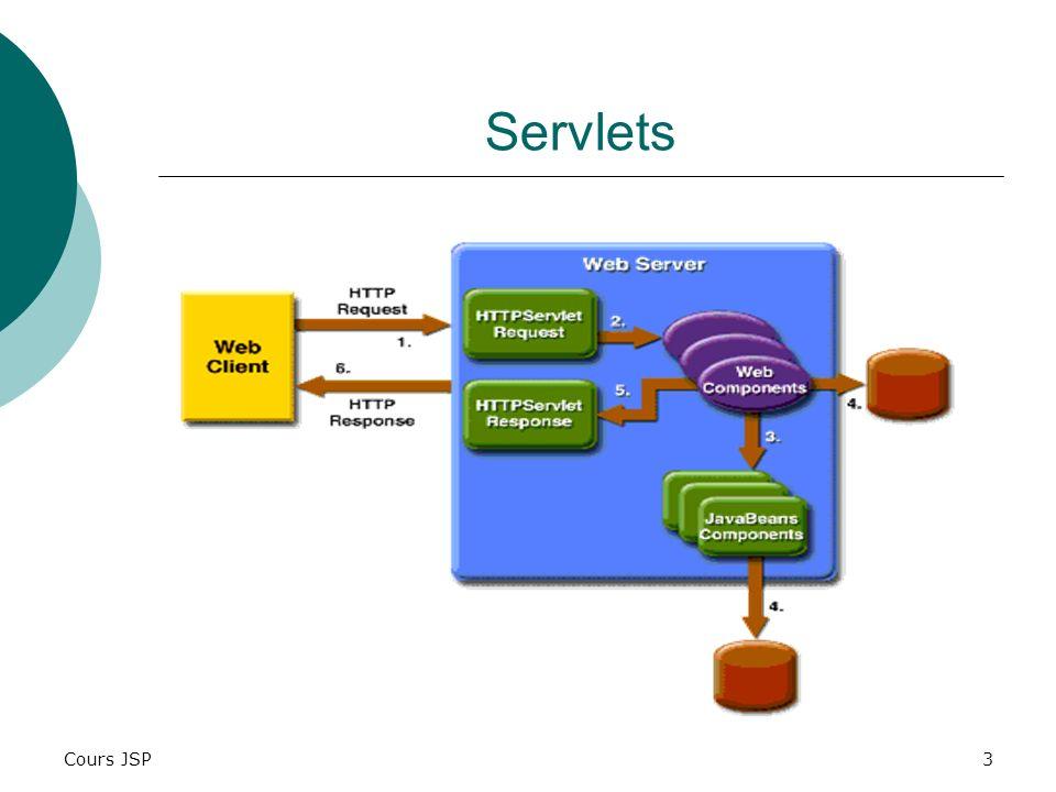 Cours JSP4 Exemple Servlets import java.io.*; import javax.servlet.*; import javax.servlet.http.*; public class ExempleServlet extends HttpServlet { public void doGet(HttpServletRequest req, HttpServletResponse res) throws ServletException, IOException { // positionnement du type de contenu res.setContentType( text/html ); // écriture du contenu PrintWriter out = res.getWriter(); out.println( ); out.println( ); out.println( ExempleServlet ); out.println( ); out.println( ); out.println( ExempleServlet ); out.println( ); out.close(); }