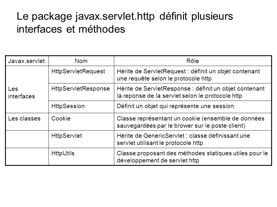 Le package javax.servlet.http définit plusieurs interfaces et méthodes Javax.servletNomRôle Les interfaces HttpServletRequestHérite de ServletRequest