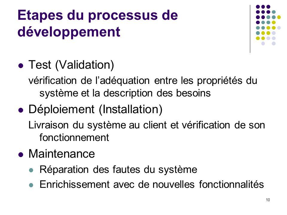10 Etapes du processus de développement Test (Validation) vérification de ladéquation entre les propriétés du système et la description des besoins Dé