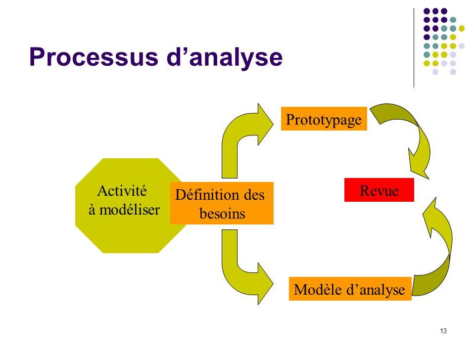 13 Processus danalyse Activité à modéliser Définition des besoins Prototypage Modèle danalyse Revue