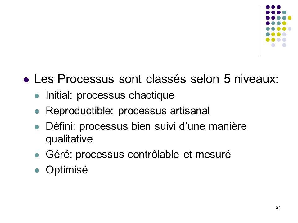 27 Les Processus sont classés selon 5 niveaux: Initial: processus chaotique Reproductible: processus artisanal Défini: processus bien suivi dune maniè