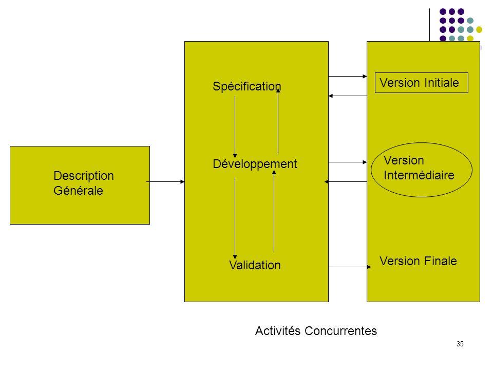 35 Spécification Développement Validation Version Initiale Version Finale Description Générale Version Intermédiaire Activités Concurrentes