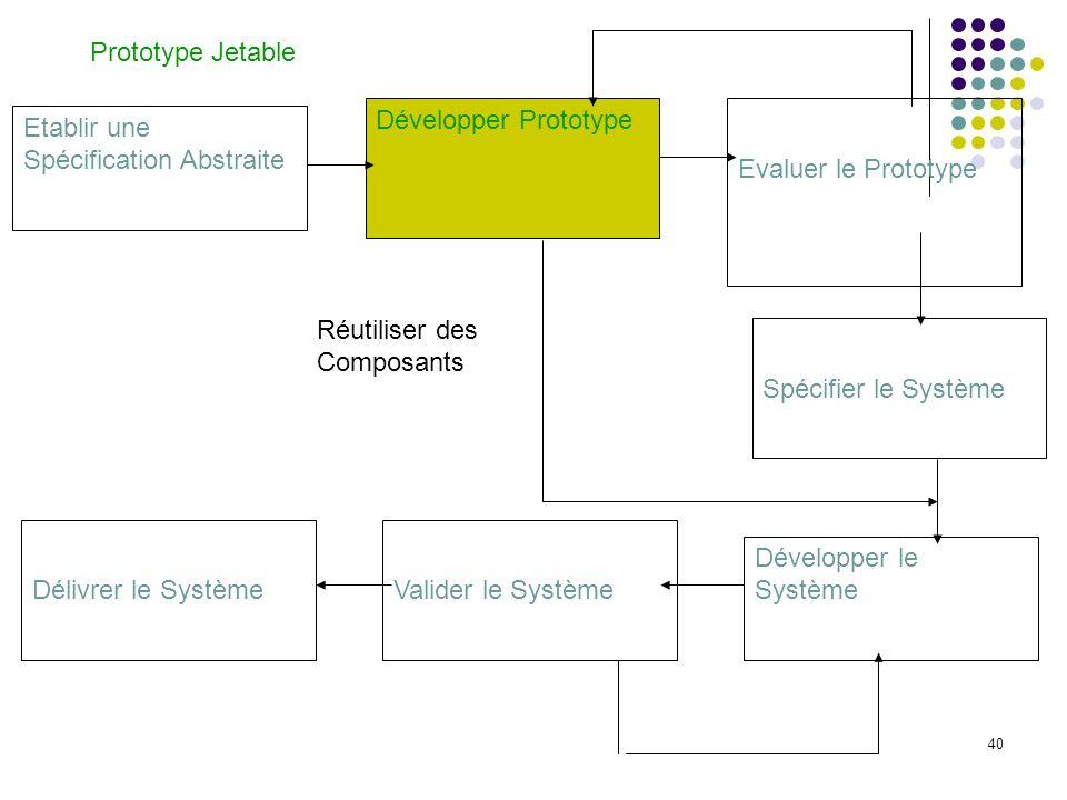 40 Etablir une Spécification Abstraite Développer Prototype Evaluer le Prototype Spécifier le Système Délivrer le SystèmeValider le Système Développer