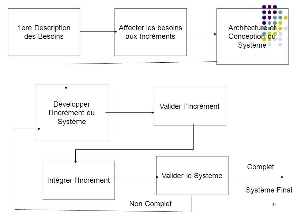 48 1ere Description des Besoins Affecter les besoins aux Incréments Architecture et Conception du Système Valider lIncrément Développer lIncrément du