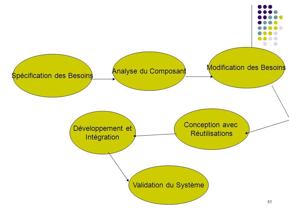 61 Spécification des Besoins Analyse du Composant Modification des Besoins Conception avec Réutilisations Développement et Intégration Validation du S