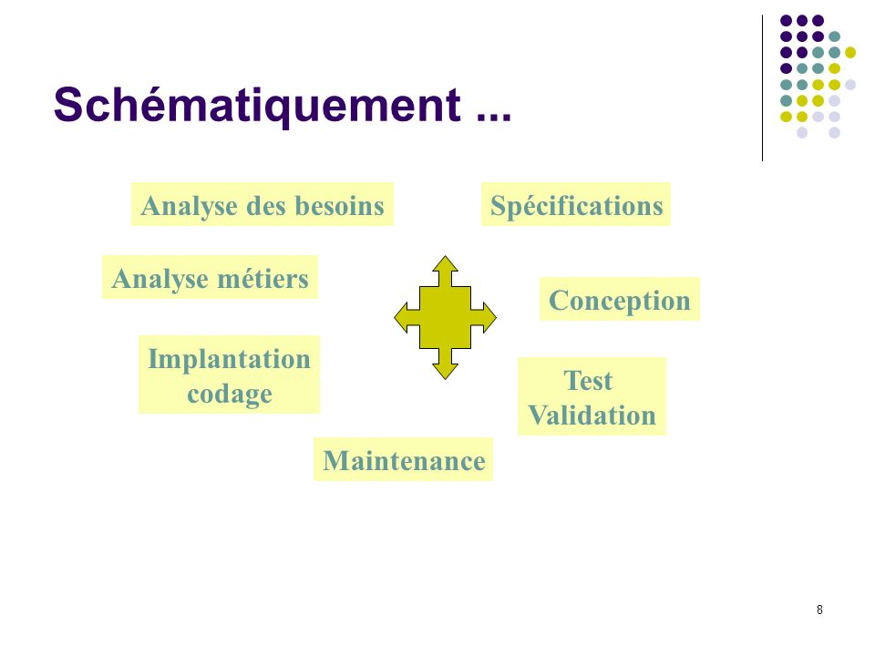 8 Schématiquement... Analyse des besoinsSpécifications Conception Test Validation Maintenance Implantation codage Analyse métiers