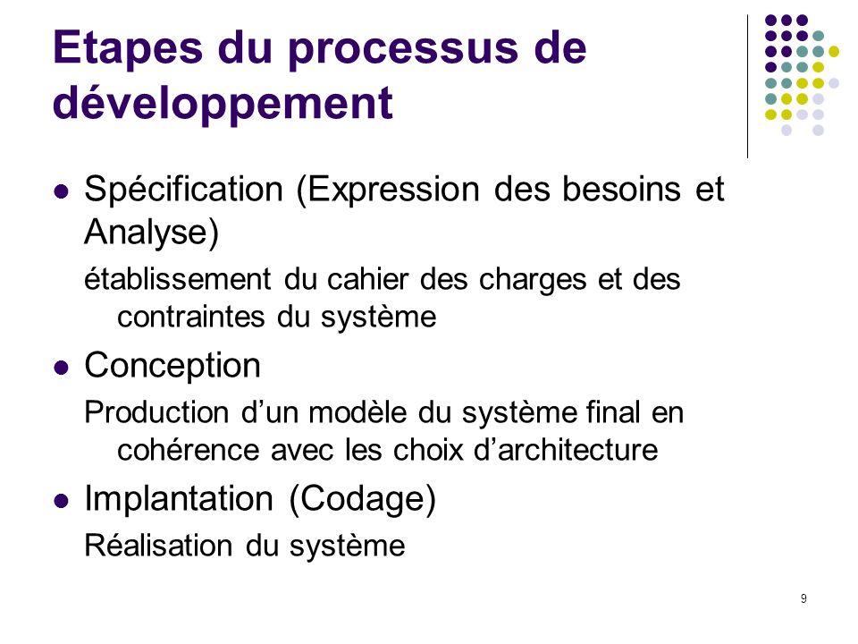 9 Etapes du processus de développement Spécification (Expression des besoins et Analyse) établissement du cahier des charges et des contraintes du sys