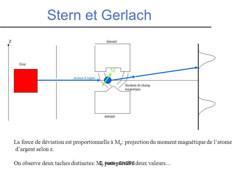 D. Halley ENSPS Stern et Gerlach aimant Gradient de champ magnétique La force de déviation est proportionnelle à M z : projection du moment magnétique
