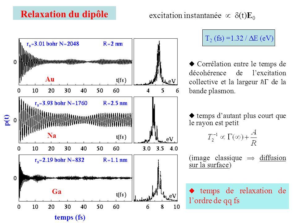 Relaxation du dipôle Au Na Ga p(t) temps (fs) Corrélation entre le temps de décohérence de lexcitation collective et la largeur de la bande plasmon. t