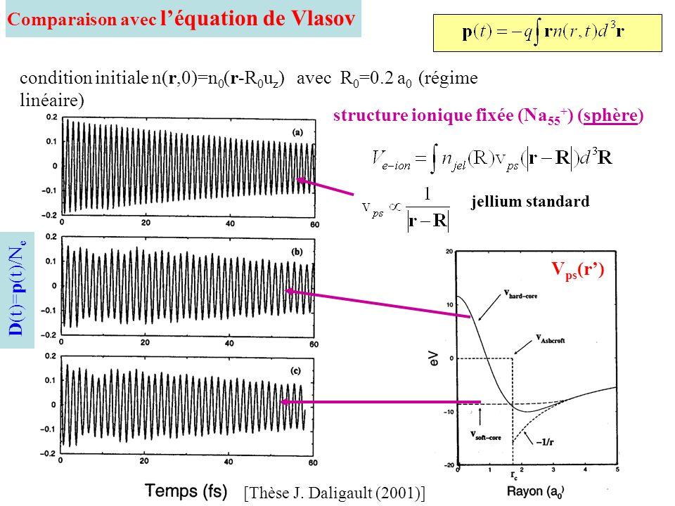 Comparaison avec léquation de Vlasov condition initiale n(r,0)=n 0 (r-R 0 u z ) avec R 0 =0.2 a 0 (régime linéaire) structure ionique fixée (Na 55 + )