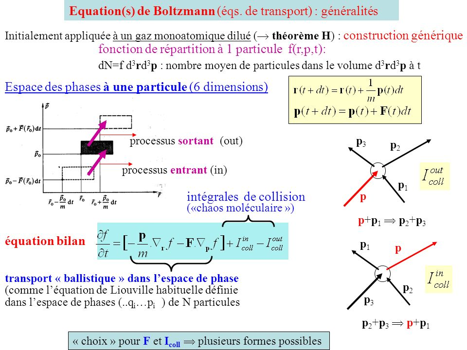 Equation(s) de Boltzmann (éqs. de transport) : généralités Initialement appliquée à un gaz monoatomique dilué ( théorème H) : construction générique f