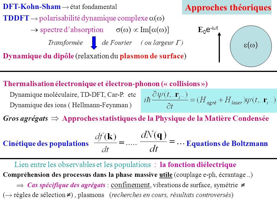 Plasmon de surface Théorie classique (Mie) Approximation dipolaire Polarisabilité dynamique p(t)= ( )E(t) Section efficace dabsorption métal simple (modèle de Drude) r(t)=r 0 e -i t P(t) = -qnr(t) D= 0 [1+ ( )]E(t) = 0 ( )E(t) ( ) : condition de résonance 1 +2 m 0 alcalin métal noble (Ag) [ ( )= Dru + d ] E=E 0 e -i t k ( )= 1 +i 2 E int m R