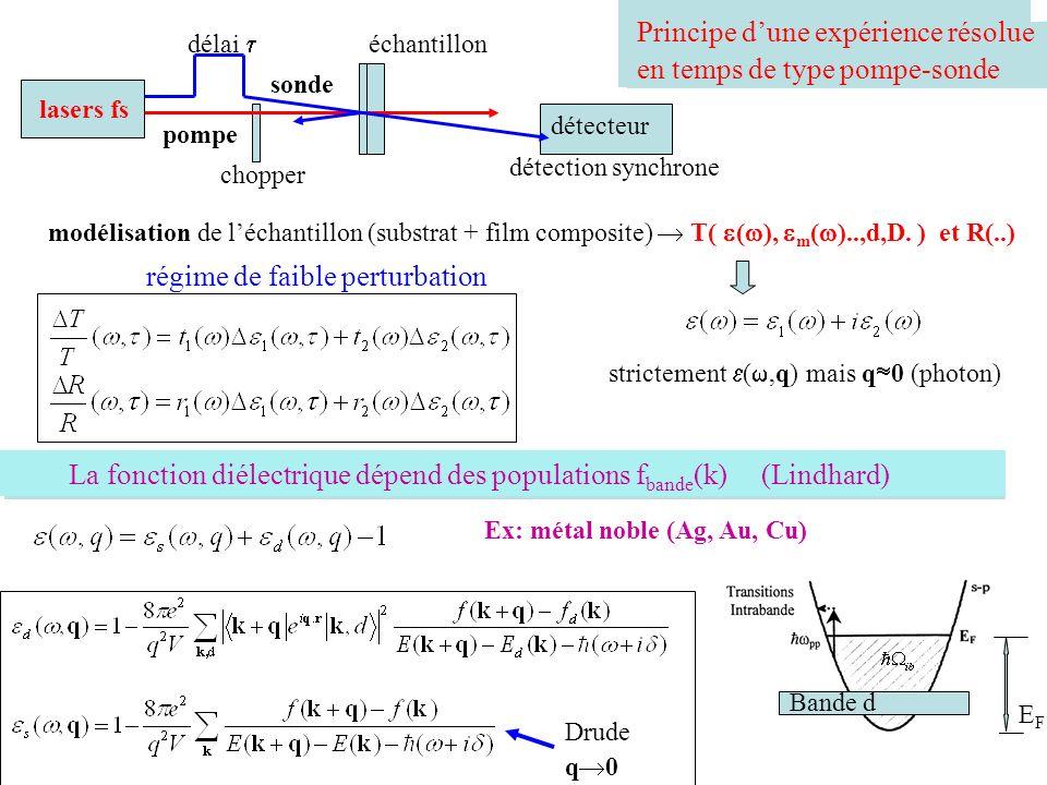 Principe dune expérience résolue en temps de type pompe-sonde lasers fs sonde pompe délai échantillon détecteur chopper détection synchrone modélisati