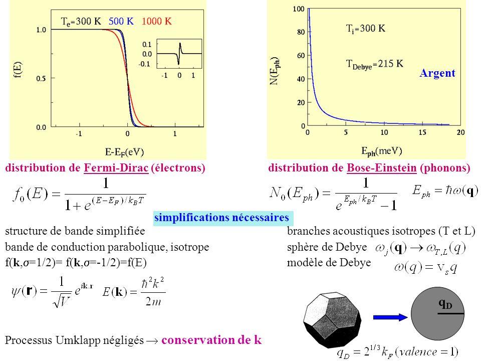 distribution de Fermi-Dirac (électrons)distribution de Bose-Einstein (phonons) Argent structure de bande simplifiée bande de conduction parabolique, i