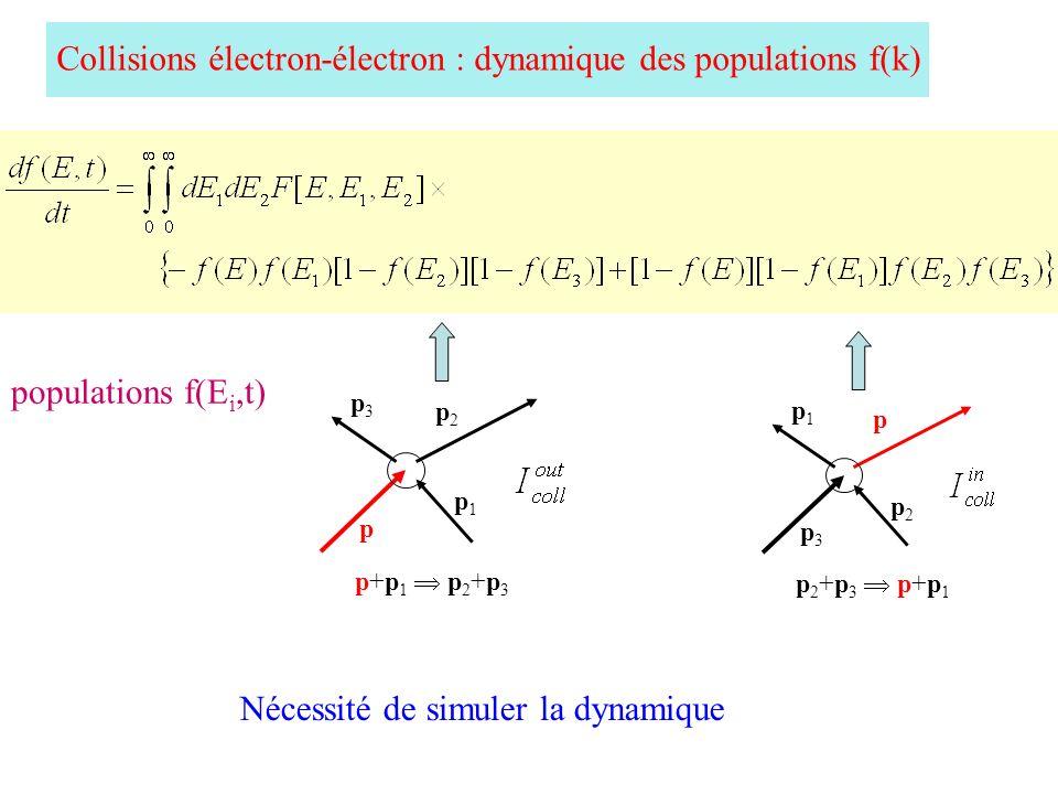 Collisions électron-électron : dynamique des populations f(k) Nécessité de simuler la dynamique p3p3 p2p2 p p1p1 p 2 +p 3 p+p 1 p p1p1 p2p2 p3p3 p+p 1