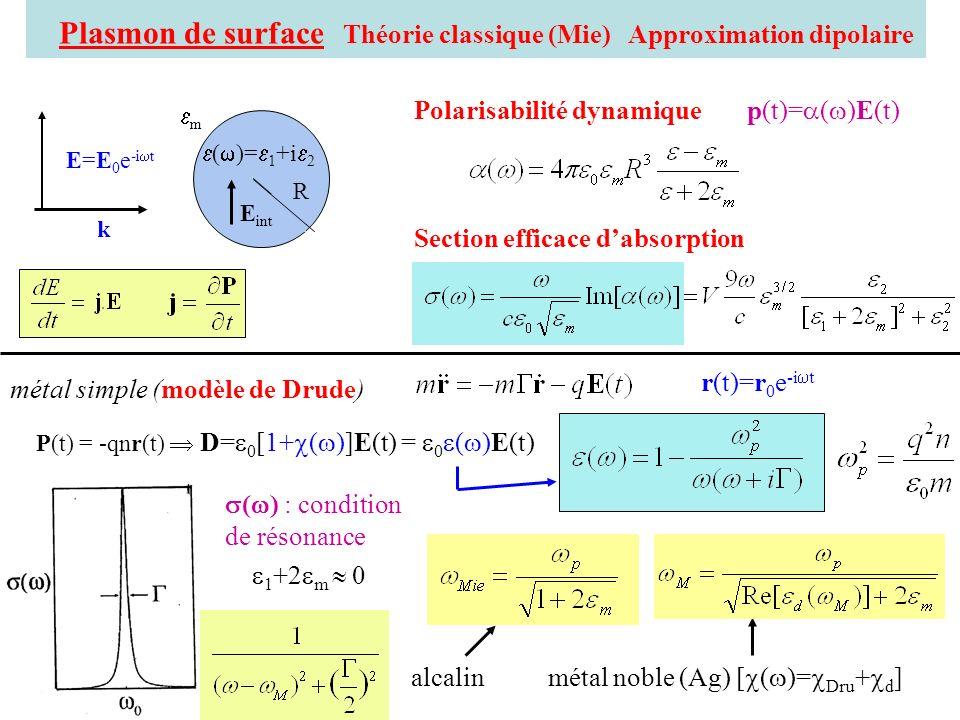 Plasmon de surface Théorie classique (Mie) Approximation dipolaire Polarisabilité dynamique p(t)= ( )E(t) Section efficace dabsorption métal simple (m