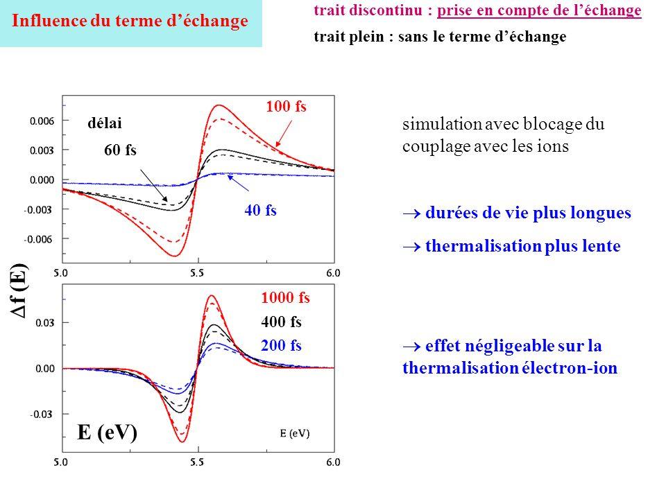 40 fs 60 fs 100 fs délai 1000 fs 400 fs 200 fs f (E) E (eV) Influence du terme déchange durées de vie plus longues thermalisation plus lente effet nég
