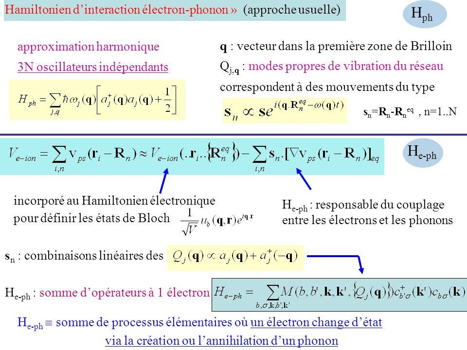Hamiltonien dinteraction électron-phonon » (approche usuelle) q : vecteur dans la première zone de Brilloin Q j,q : modes propres de vibration du rése