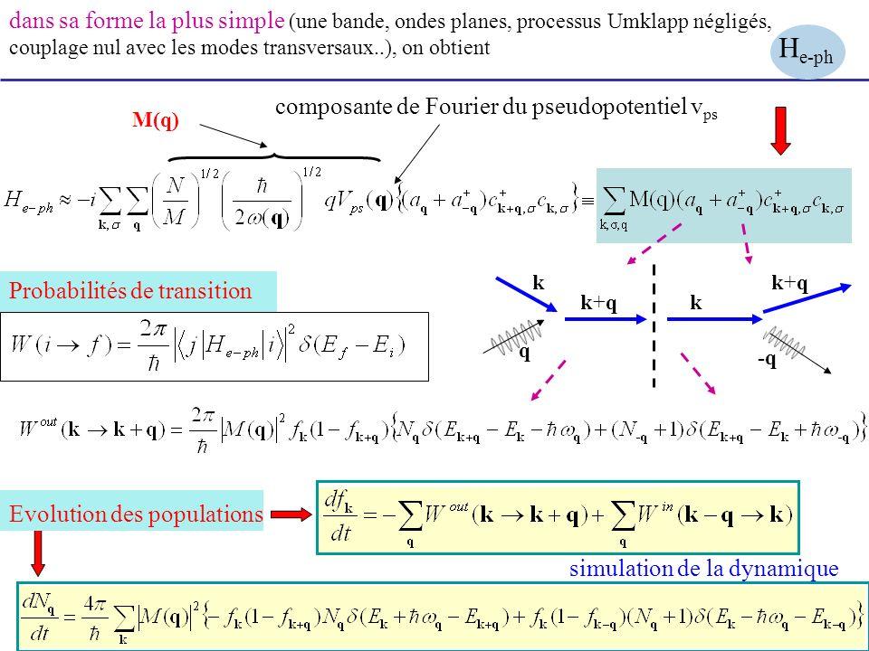dans sa forme la plus simple (une bande, ondes planes, processus Umklapp négligés, couplage nul avec les modes transversaux..), on obtient Evolution d