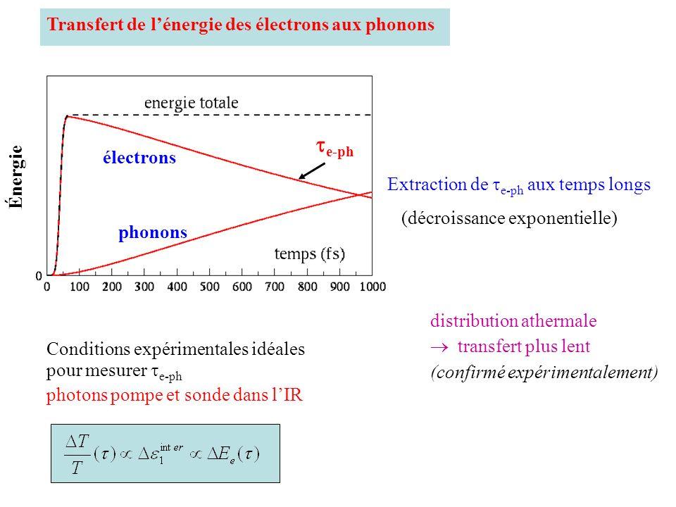 Énergie électrons phonons e-ph Transfert de lénergie des électrons aux phonons Conditions expérimentales idéales pour mesurer e-ph photons pompe et so