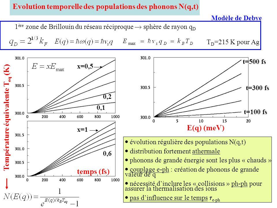 Evolution temporelle des populations des phonons N(q,t) Température équivalente T eq (K) temps (fs) 0,1 0,2 x=0,5 0,6 x=1 E(q) (meV) t=100 fs t=500 fs