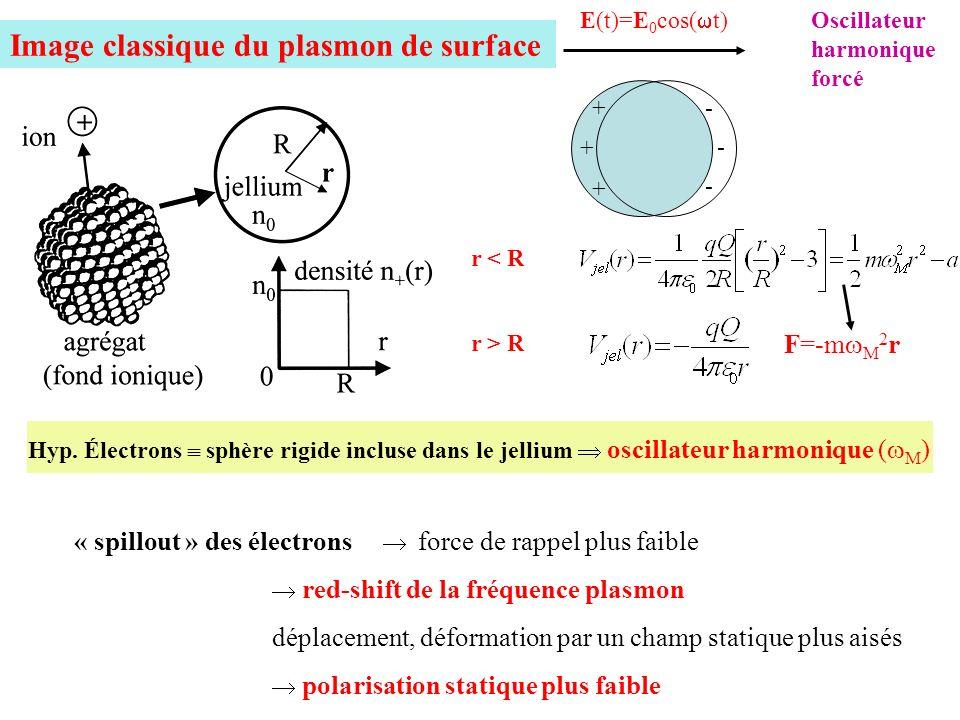 Image classique du plasmon de surface E(t)=E 0 cos( t) - + r < R r > R F=-m M 2 r Hyp. Électrons sphère rigide incluse dans le jellium oscillateur har