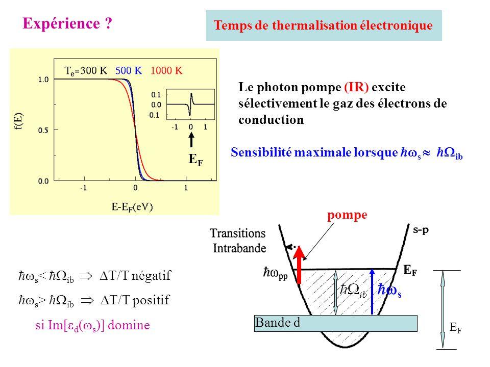 EFEF s < ib T/T négatif s > ib T/T positif si Im[ d ( s )] domine Temps de thermalisation électronique Sensibilité maximale lorsque s ib Le photon pom