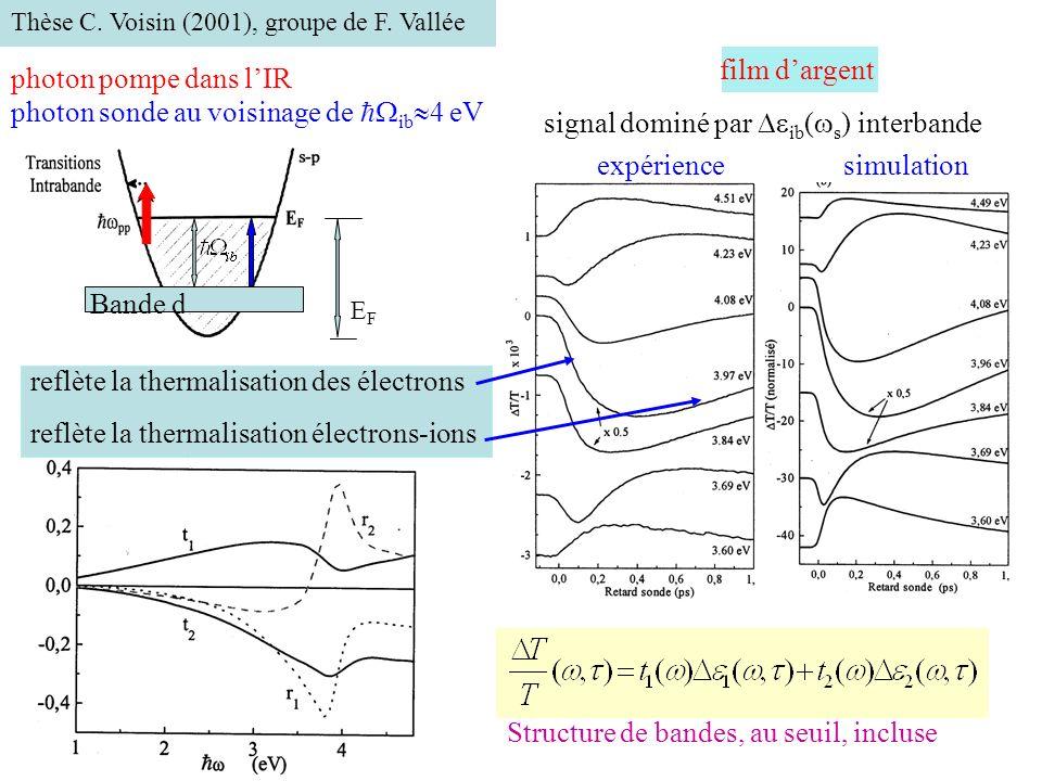 Thèse C. Voisin (2001), groupe de F. Vallée Structure de bandes, au seuil, incluse EFEF Bande d photon pompe dans lIR photon sonde au voisinage de ib
