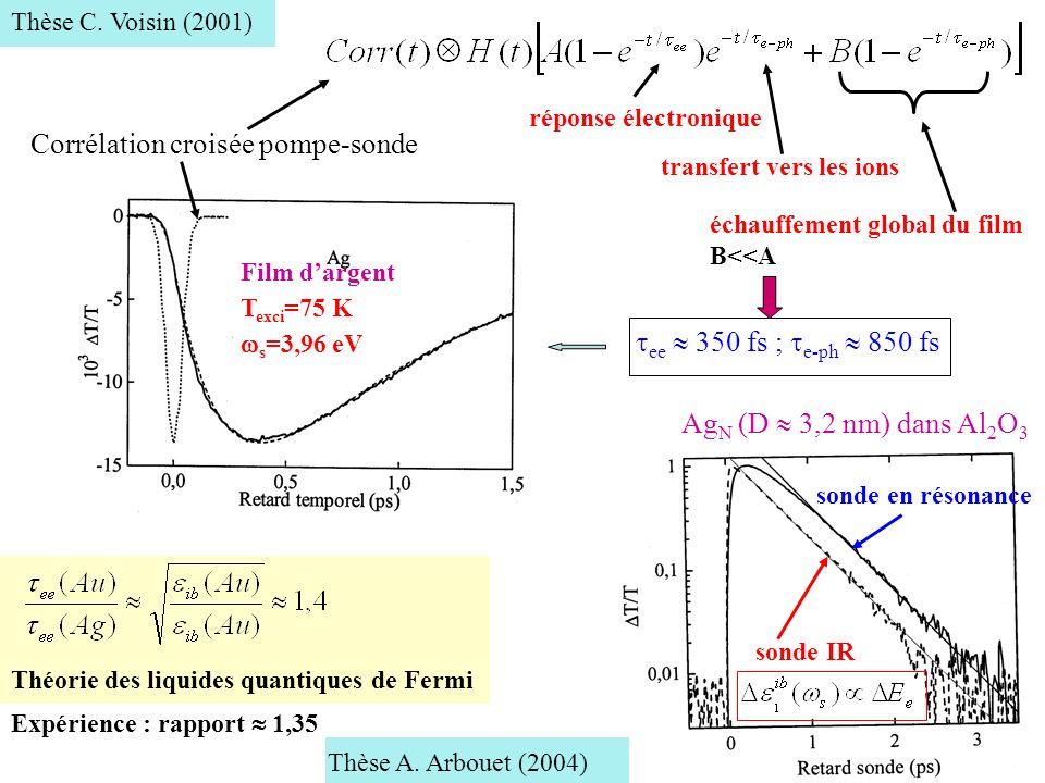 Corrélation croisée pompe-sonde Film dargent T exci =75 K s =3,96 eV échauffement global du film B<<A réponse électronique transfert vers les ions ee