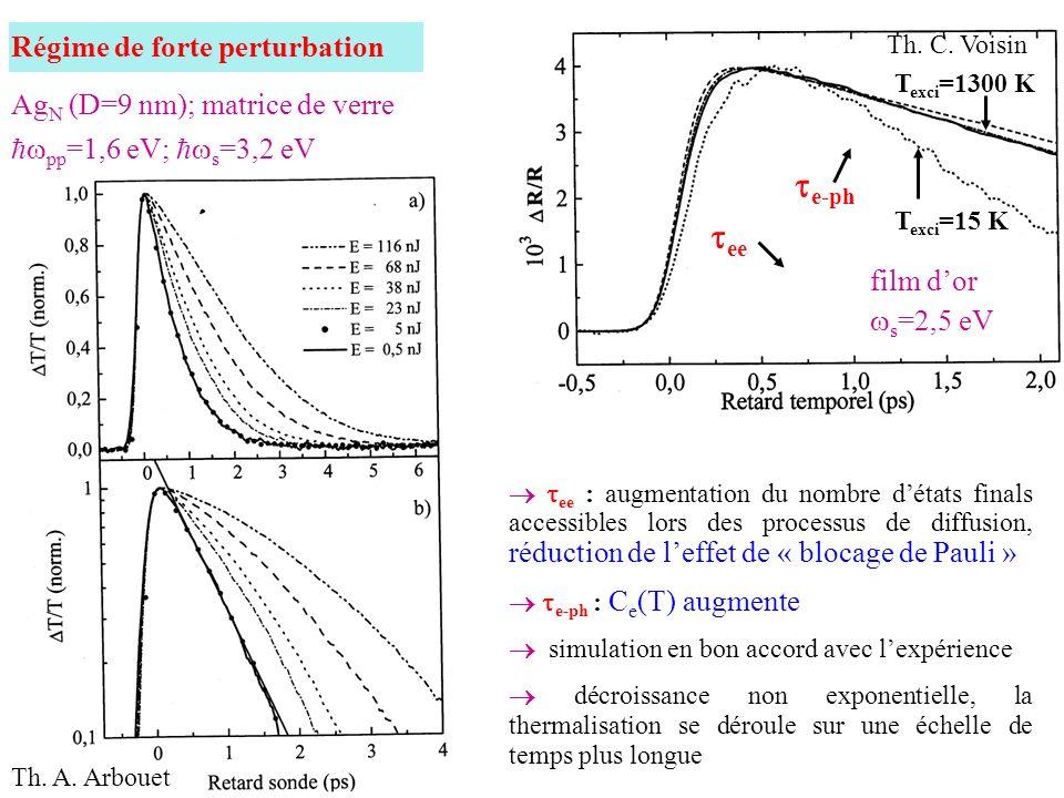 Régime de forte perturbation ee : augmentation du nombre détats finals accessibles lors des processus de diffusion, réduction de leffet de « blocage d