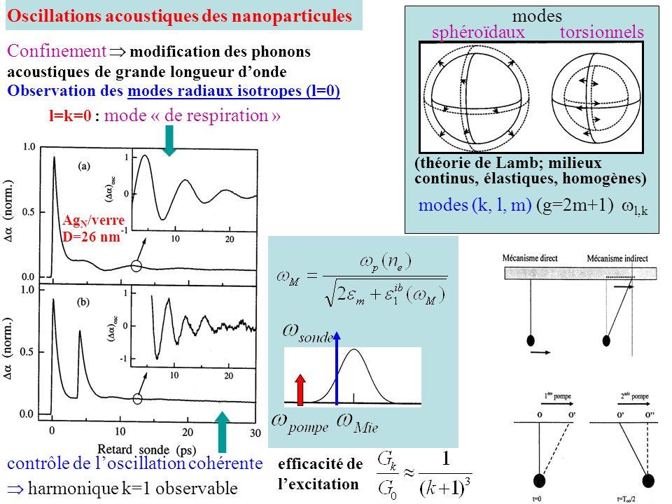 Oscillations acoustiques des nanoparticules Confinement modification des phonons acoustiques de grande longueur donde Observation des modes radiaux is