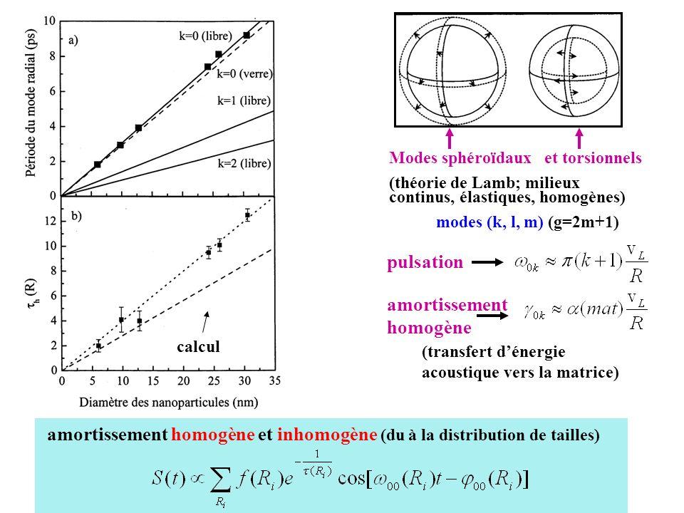 Modes sphéroïdaux et torsionnels (théorie de Lamb; milieux continus, élastiques, homogènes) modes (k, l, m) (g=2m+1) pulsation (transfert dénergie aco